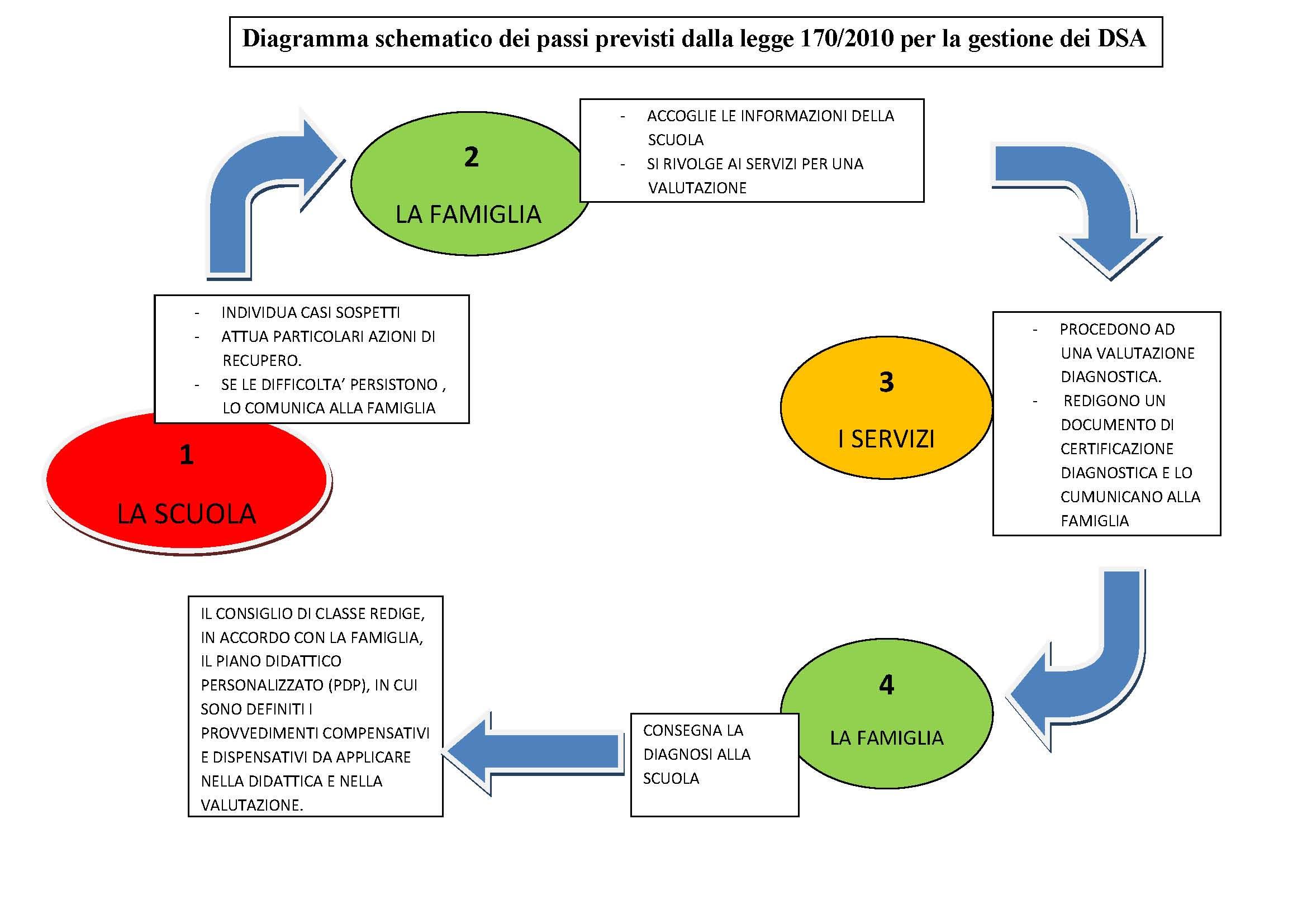 Osservazione e valutazione dsa inclusivit e bisogni for Chi fa le leggi in italia
